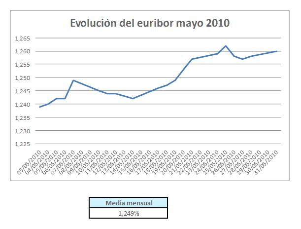 evolucion-euribor-mayo-2010