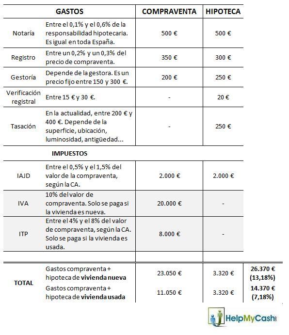 Gastos de hipoteca y compraventa cu nto se paga en 2013 - Cuanto se paga de plusvalia ...