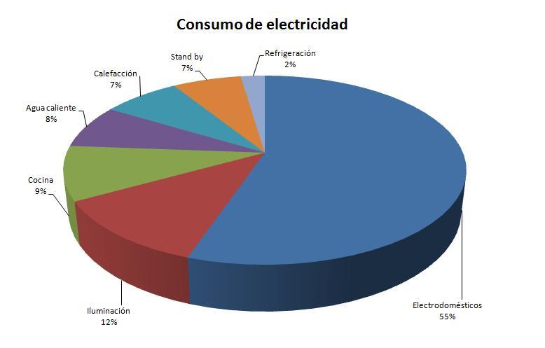 Consumo energ tico de los electrodom sticos principales - Lo ultimo en electrodomesticos ...