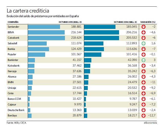 bancos_creditos_2014