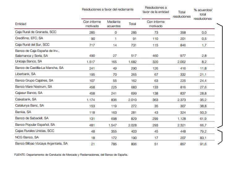 Banco de España fallos por cláusula suelo
