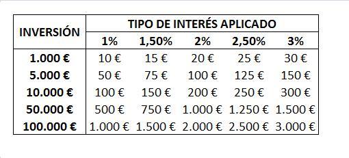 depositos rentabilidad