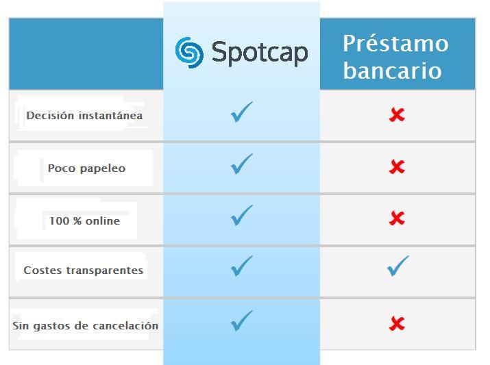 spotcap_vs_prestamos_bancarios