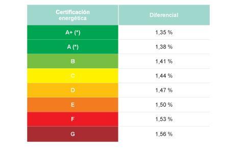 ecohipoteca_triodos_bank_certificacion_energetica