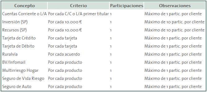 tabla participacion sorteo caja rural fidelidad vinculación