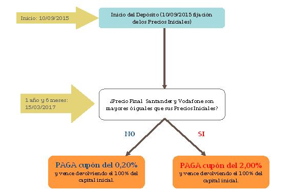 depositos estructurados bankinter digital garantizado 27