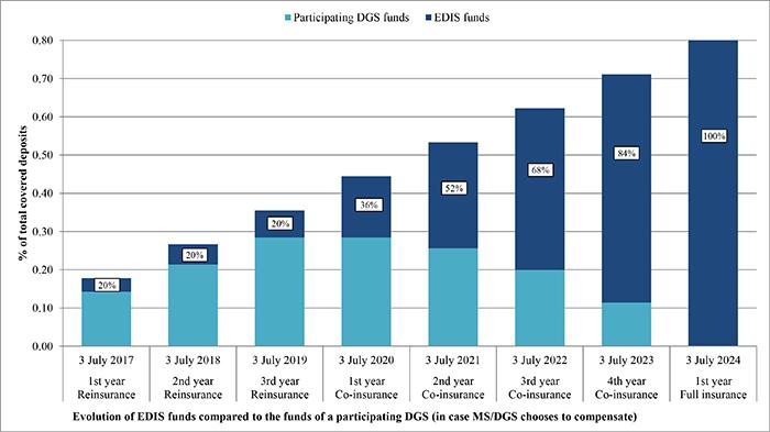 EDIS plazo fijo. European Deposits Insurance Scheme