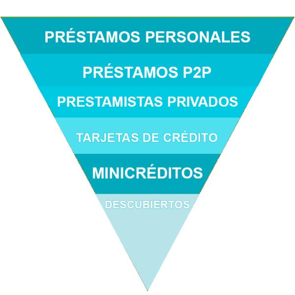 prestamos piramide