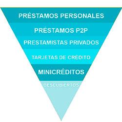 piramide prestamos