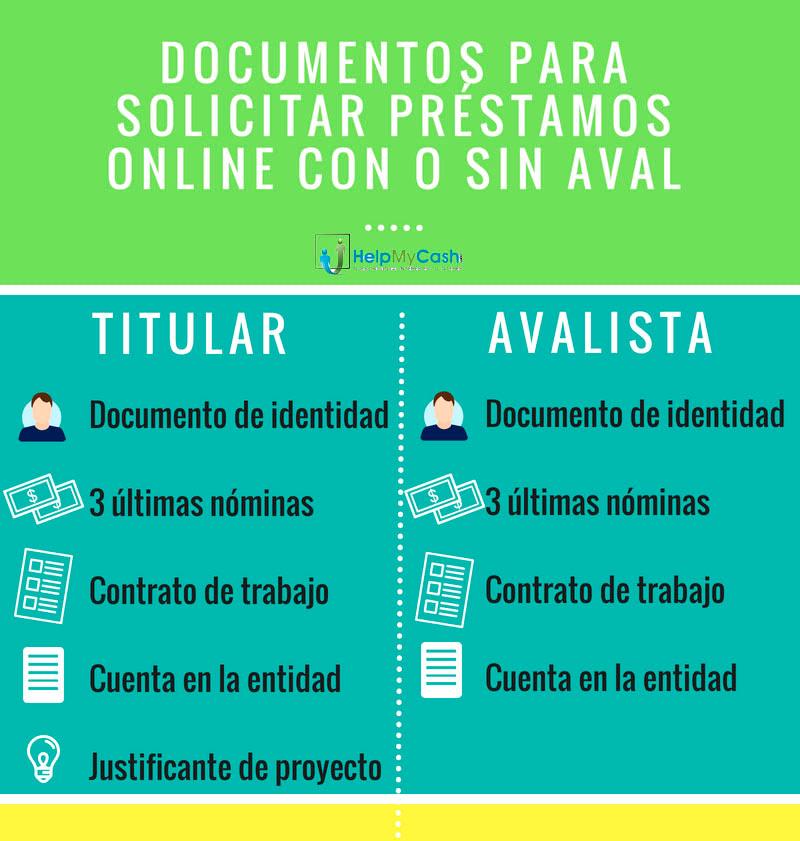 documentos-prestamos-online-sin-aval