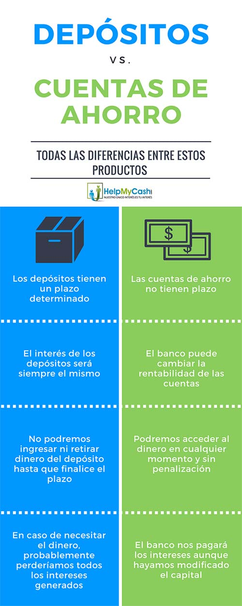 depositos y cuentas de ahorro