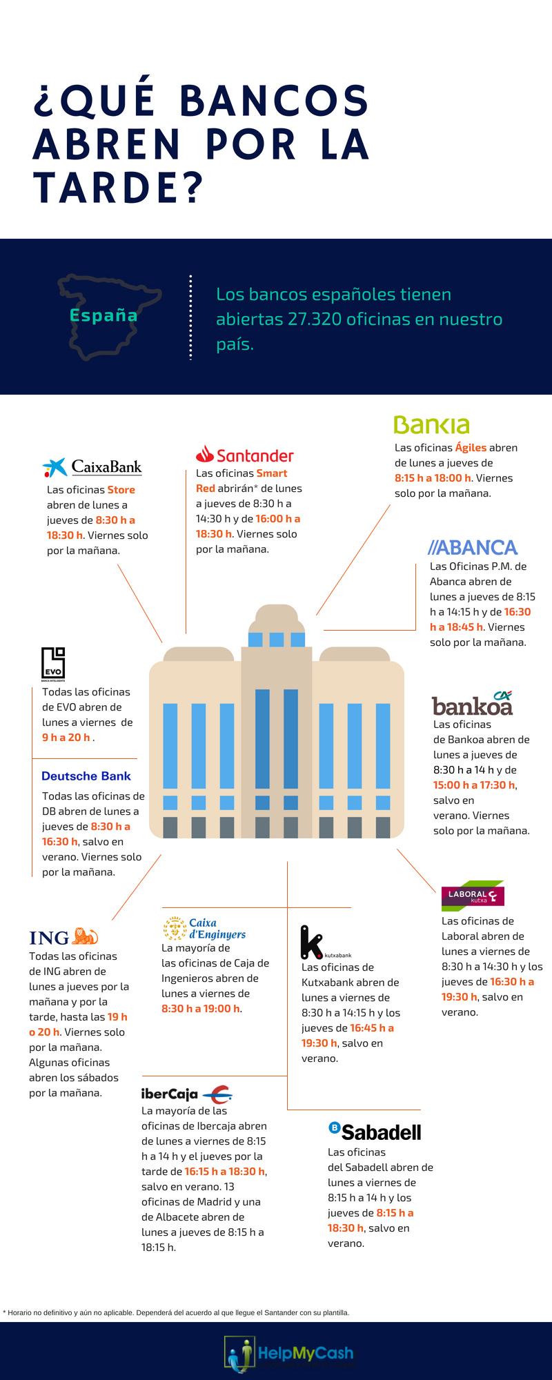 horarios bancos