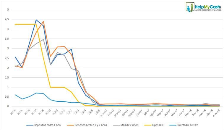 tipos de interés de los depósitos en 2018
