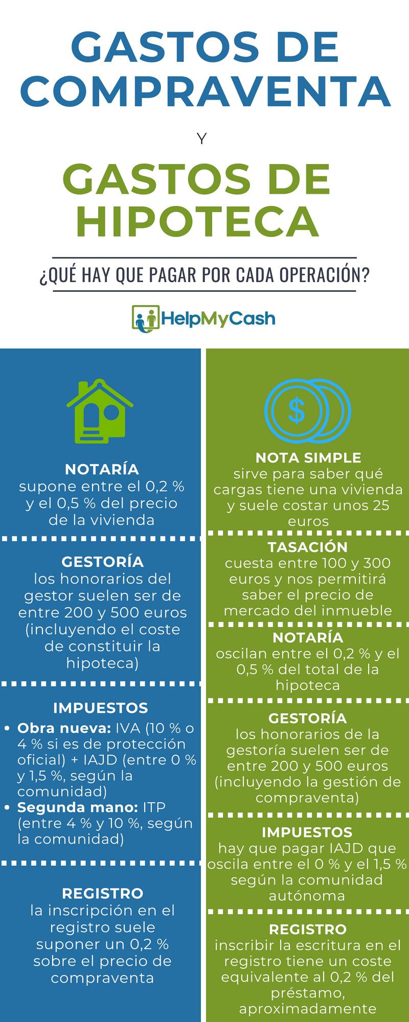 Cuáles son los gastos de compraventa y de hipoteca