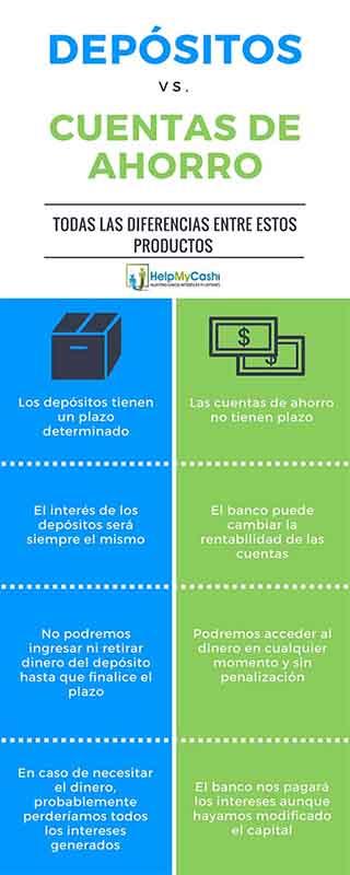 depósitos vs. cuentas de ahorro