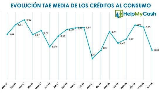 TAE media de los créditos personales en junio de 2018