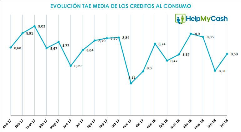 TAE media de los créditos personales durante el mes de julio de 2018