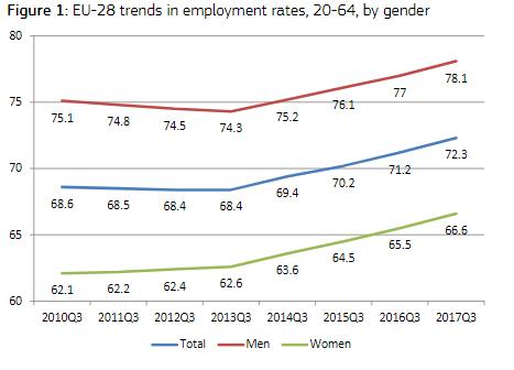 tasa de empleo de las mujeres