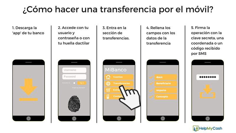 transferencia bancaria por el movil