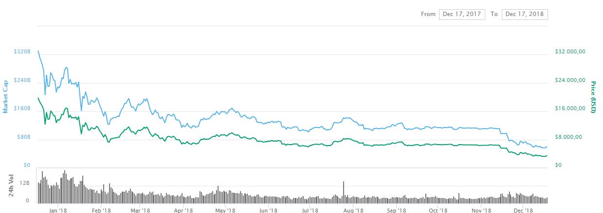 evolucion bitcoin 2018