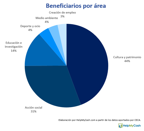 beneficiarios obra social