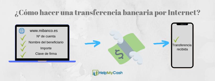 como hacer transferencia bancaria online: 1- entrar en nuestra banca online. 2- seleccionar la opción transferencias. 3- rellenar los campos con el número de la cuenta de destino. 4- firmar la operación