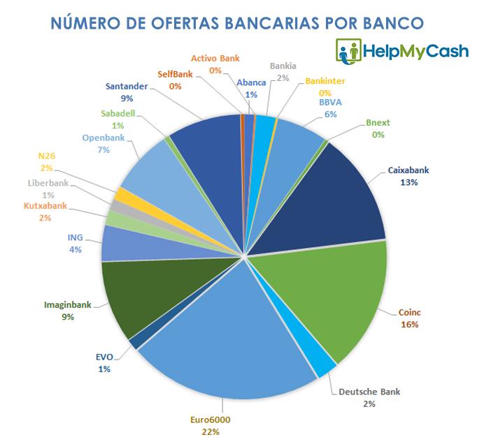 numero de descuentos bancarios