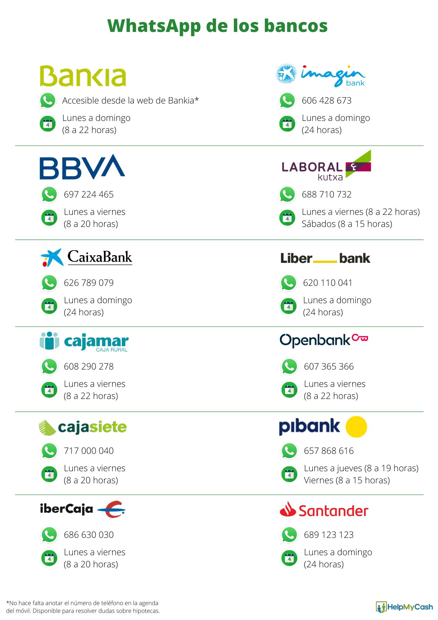 whatsapp bancos