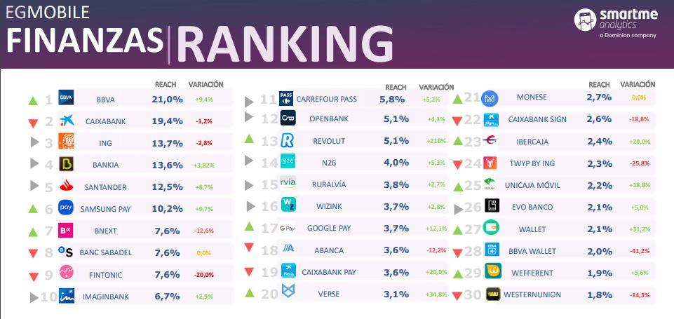 smartme analytics apps de bancos