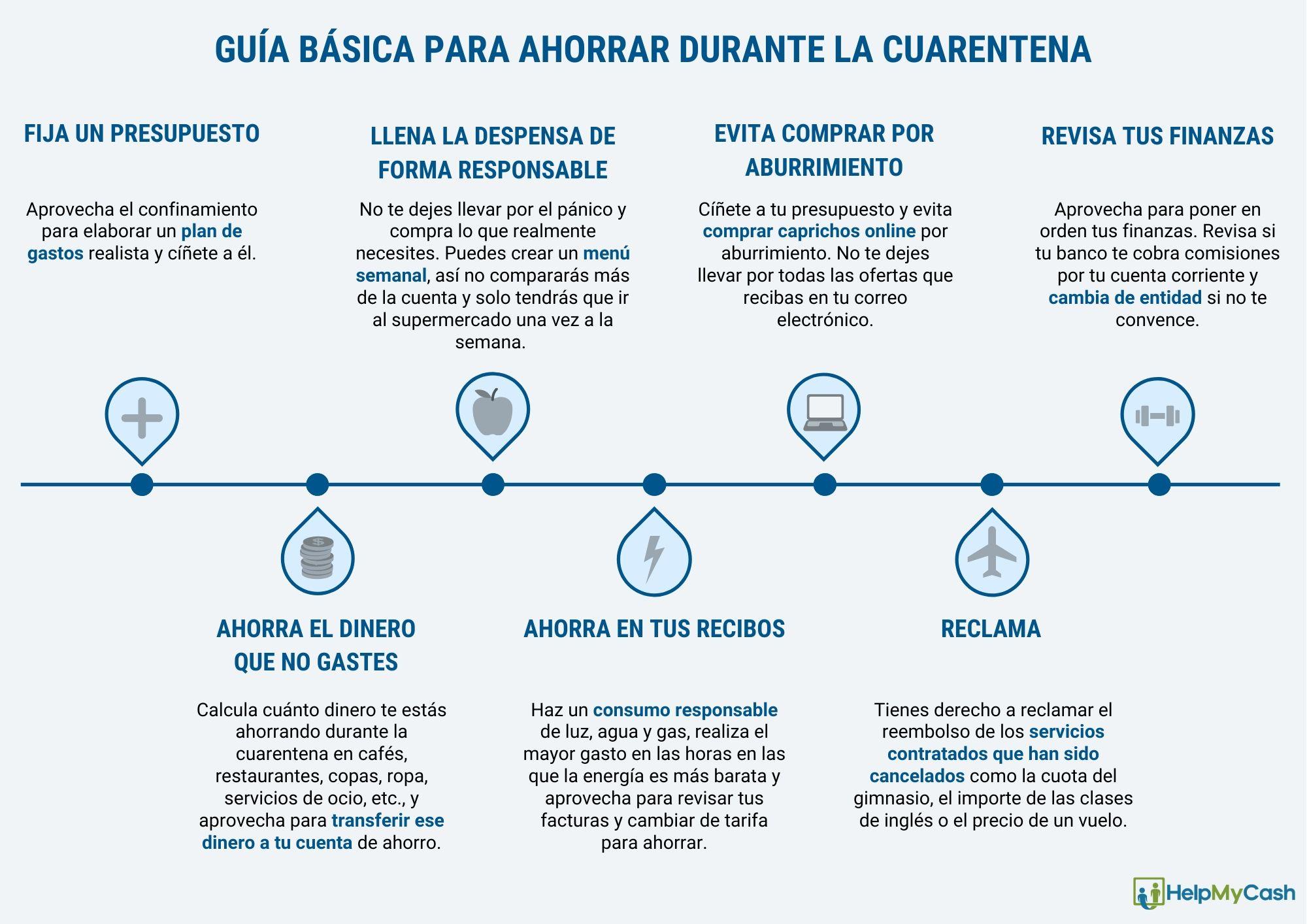 ahorrar cuarentena coronavirus