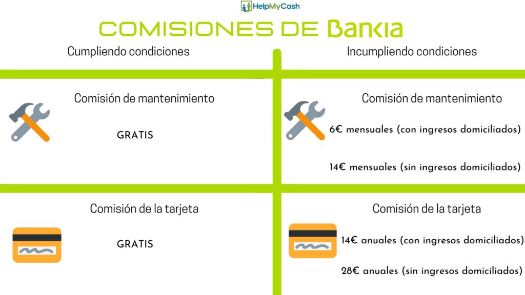 Bankia por ser tú