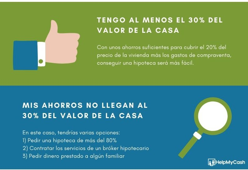 requisitos hipoteca ahorros