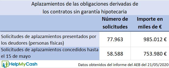 informe asociacion española de la banca sobre moratorias sectoriales