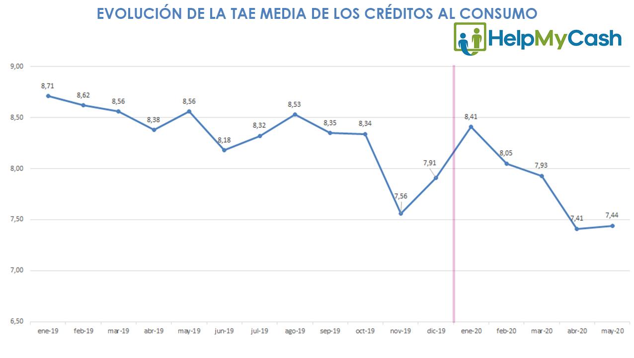 tae media creditos al consumo