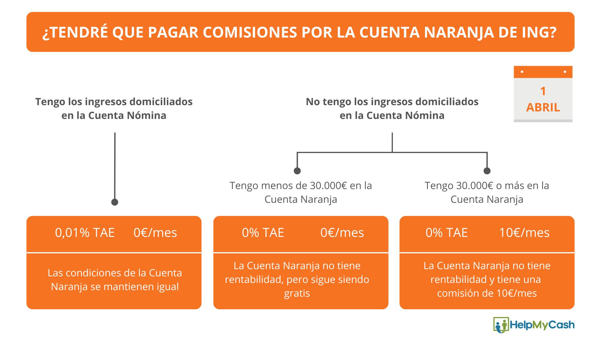 Comisiones cuenta naranja ing
