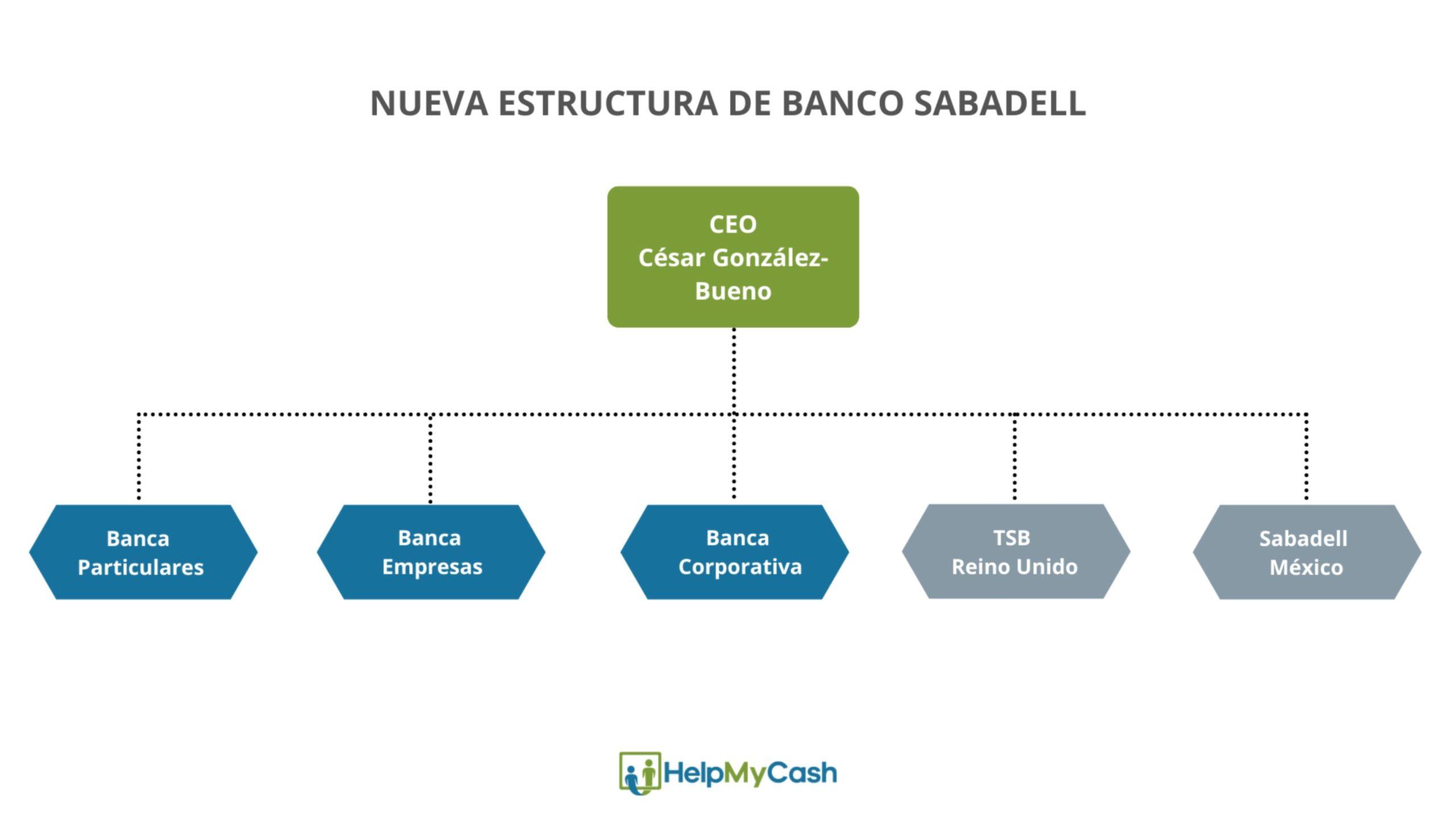 Nueva estructura Banco Sabadell
