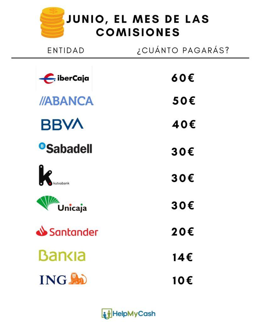 comisiones de la banca en junio