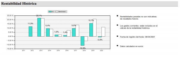 rentabilidad fondo de inversión caixabank